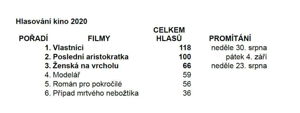 Výsledky hlasování ovýběru filmů pro letní kino